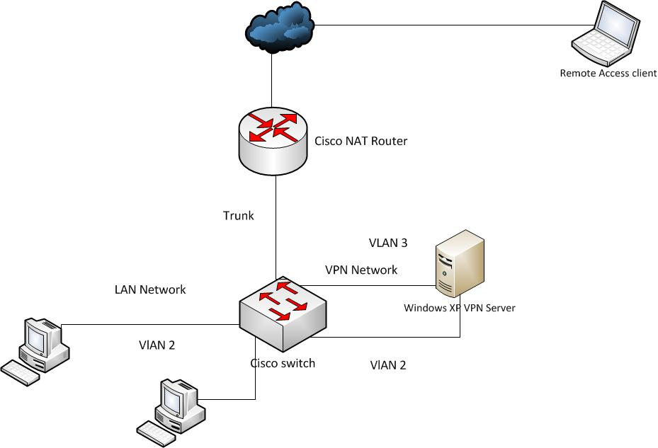 Remote access VPN Network design behind NAT router