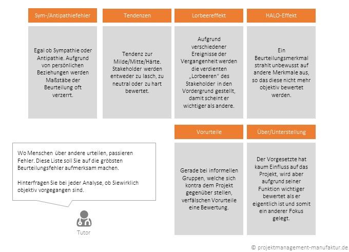 Stakeholderanalyse  Projektmanagement Manufaktur