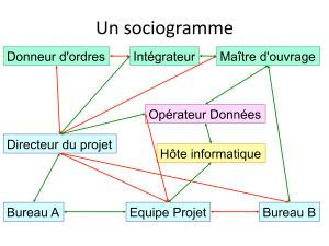 Sociogramme : les acteurs au pouvoir dans l'organisation