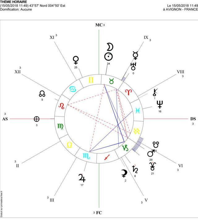 theme astrologique nouvelle lune 15 mai 2018