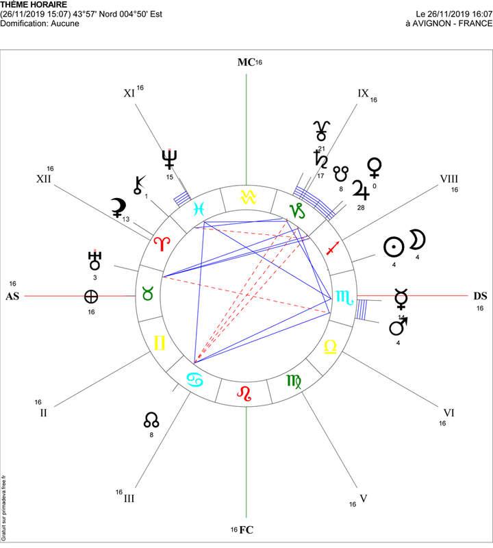 analyse-astro-nouvelle-lune-de-novembre
