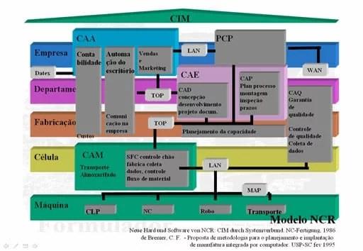 CIMs - CIM-NCR.jpg