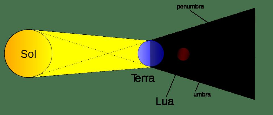 2000px-Eclipse_lunar.svg