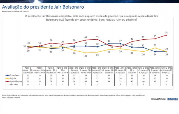 Pesquisa antiga é usada para sugerir que Bolsonaro é aprovado por metade da população