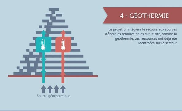 tour triangle geothermie durable Infographie : La Qualité Environnementale dans la future Tour Triangle à Paris