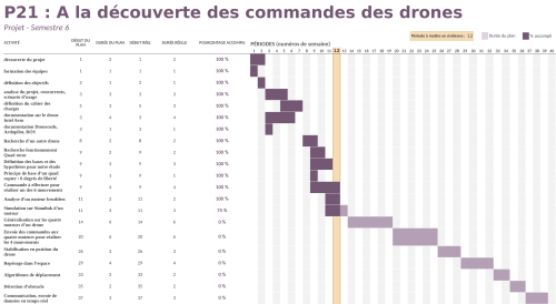 small resolution of diagramme de gantt p21