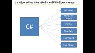 C# প্রোগ্রামিং টিউটো পর্ব-০১ (introduction)