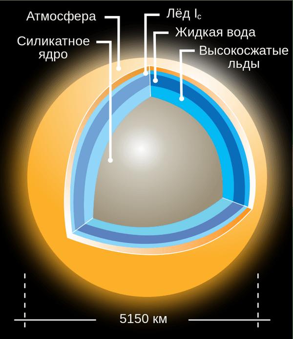 строение Титана
