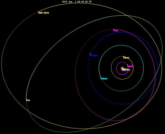 Орбита Гун-гуна