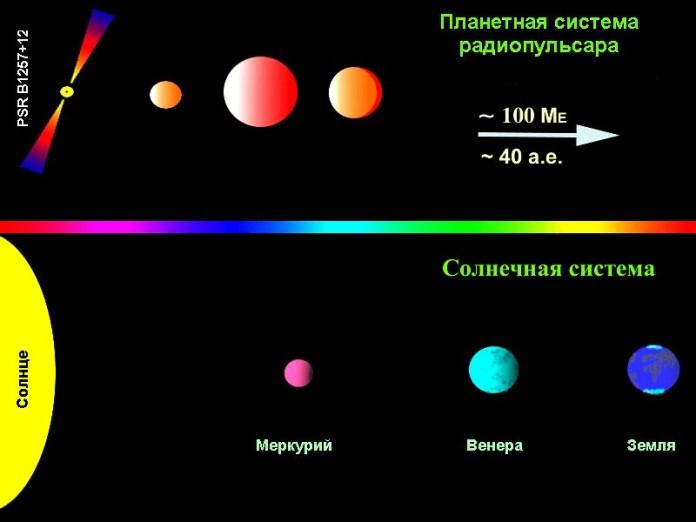 Пульсар PSR 1257+12 и его планетарная система