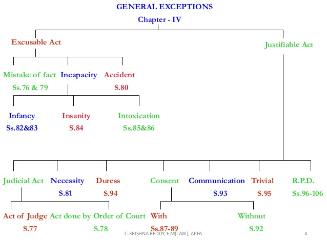 GENERAL EXCEPTIONS UNDER IPC, 1860, general exception in ipc