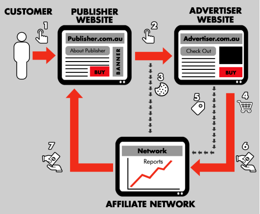 how affiliate marketing work
