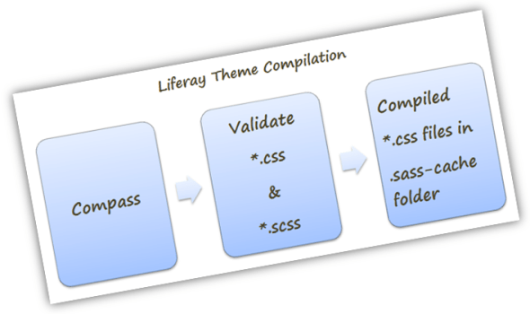 liferay-theme-compilation