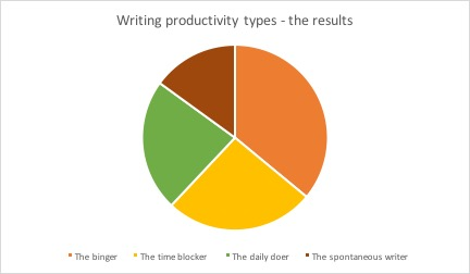 writing productivity types quiz results