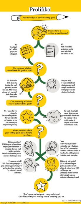 How to set a writing goal infographic