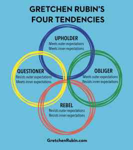 Writing accountability: Four Tendencies