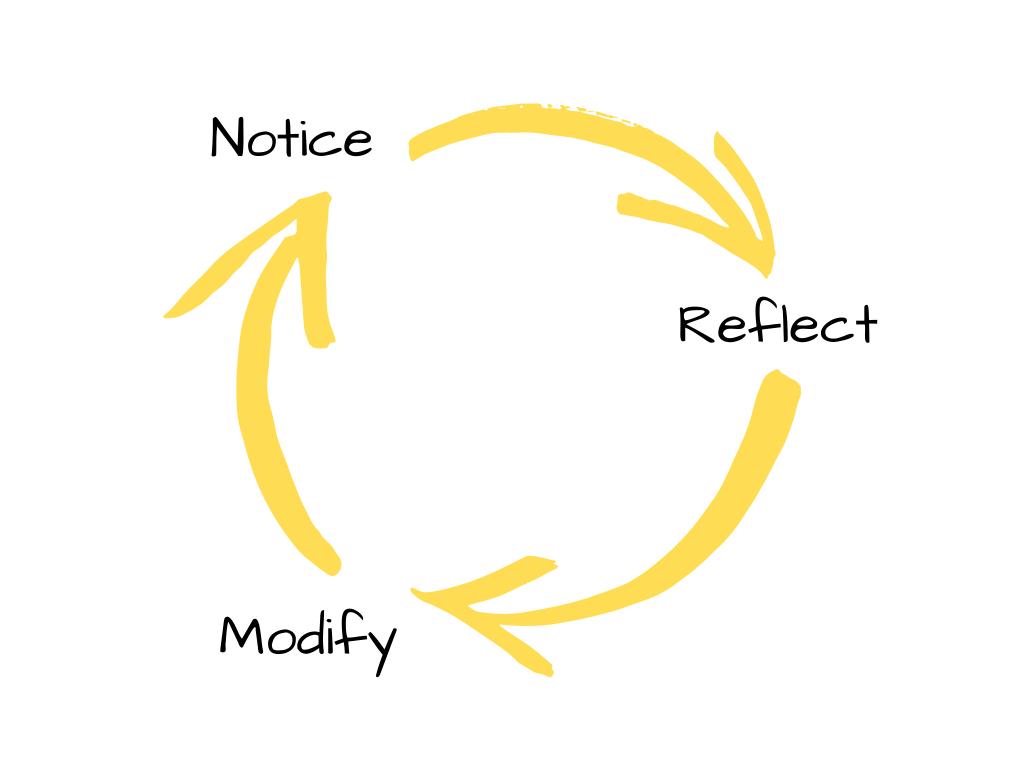 Notice, reflect, modify loop