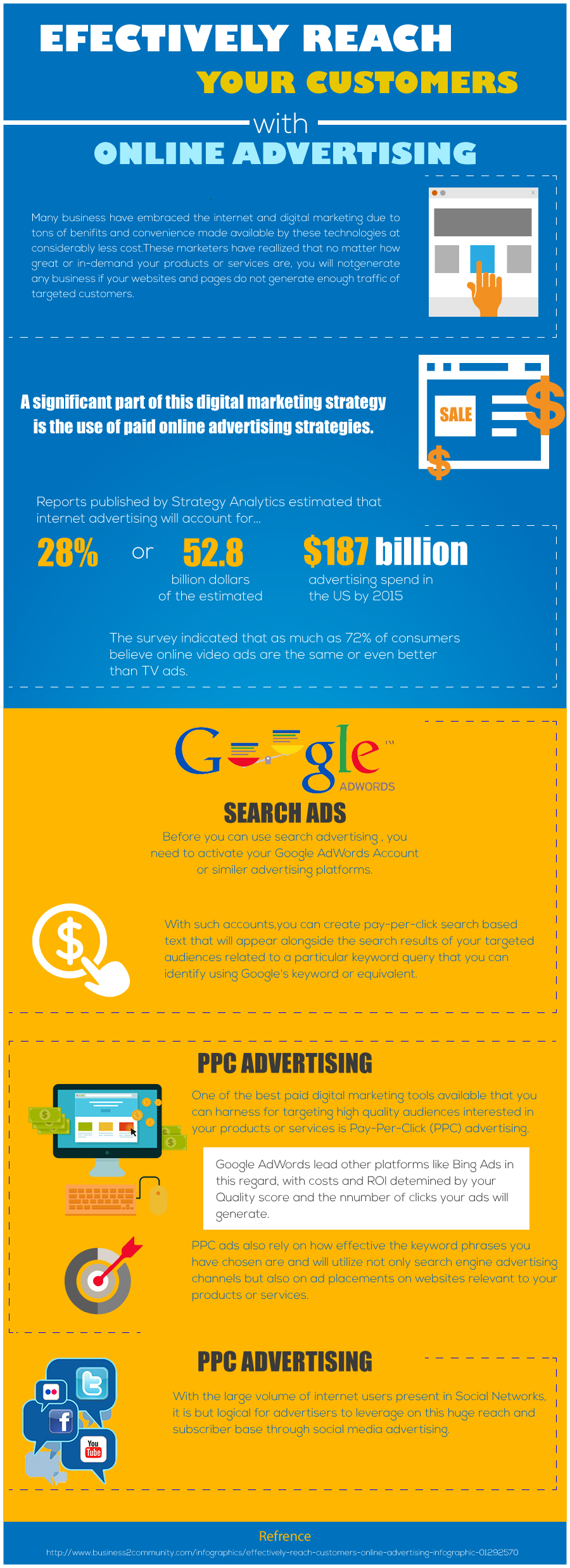 Efectively Reach Your Customers With Online Advertising