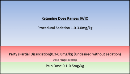 ketamine-dose-ranges