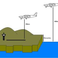 IFR (I): Definición y altimetría