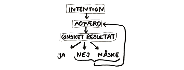 Adfaerd_model