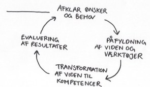 Viden_kompetencer