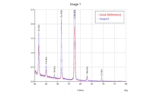 Esta imagem tem um texto alternativo em branco, o nome da imagem é X-Ray-Fluorescence-XRF_cereals_analysis.png