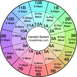 Camelot_Wheel_Mixed_In_Key