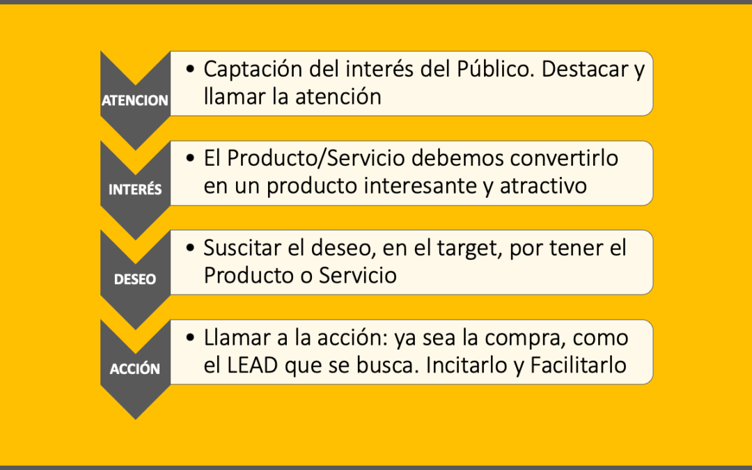 El Método AIDA de Marketing
