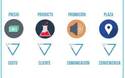 Las 4Cs del Marketing de Cultura