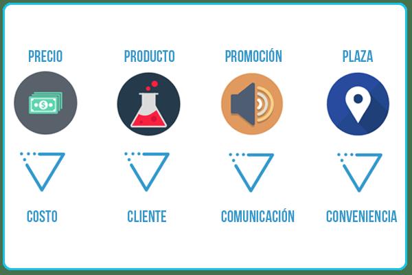 Las 4Cs del Marketing de Cultura