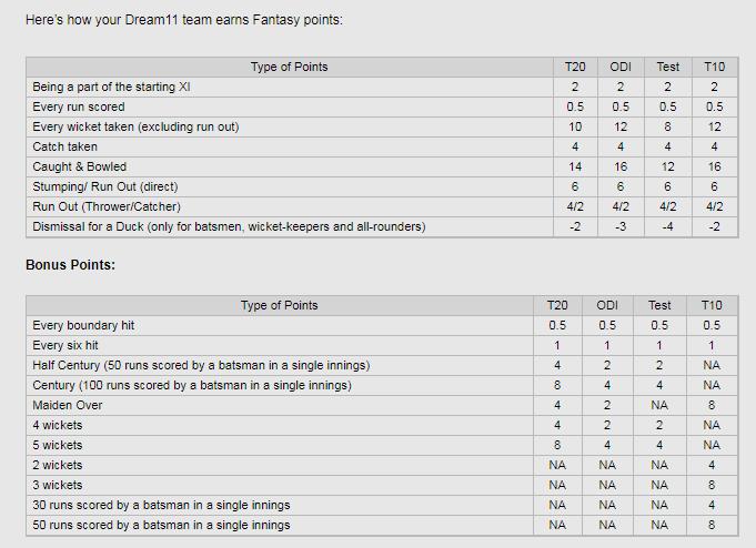 Dream11 fantasy points system