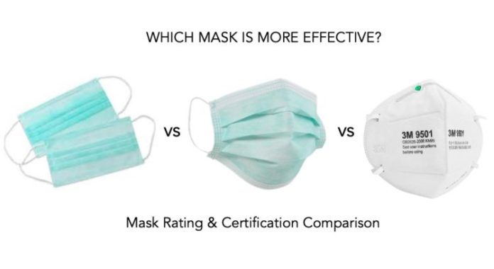 N95, FFP1, P2, or Surgical mask Comparison - Which Mask is Better for Coronavirus?