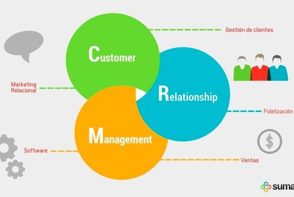 CRM klientų ryšių valdymas