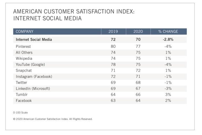 vartotojų pasitenkinimo ataskaita