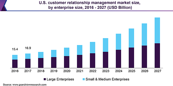 Customer Relationship Management Stats