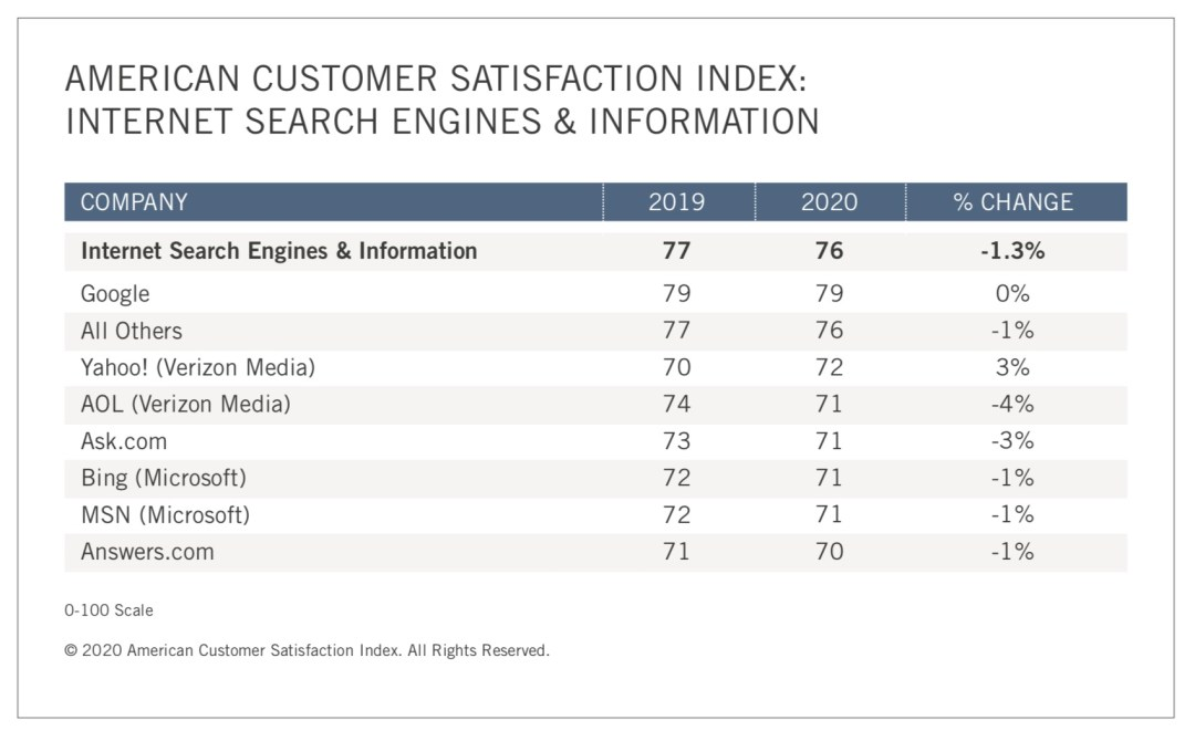 Social Media Satisfaction Customer Satisfaction