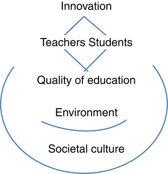 How Digital Marketing In Education Sector Will Help Earn