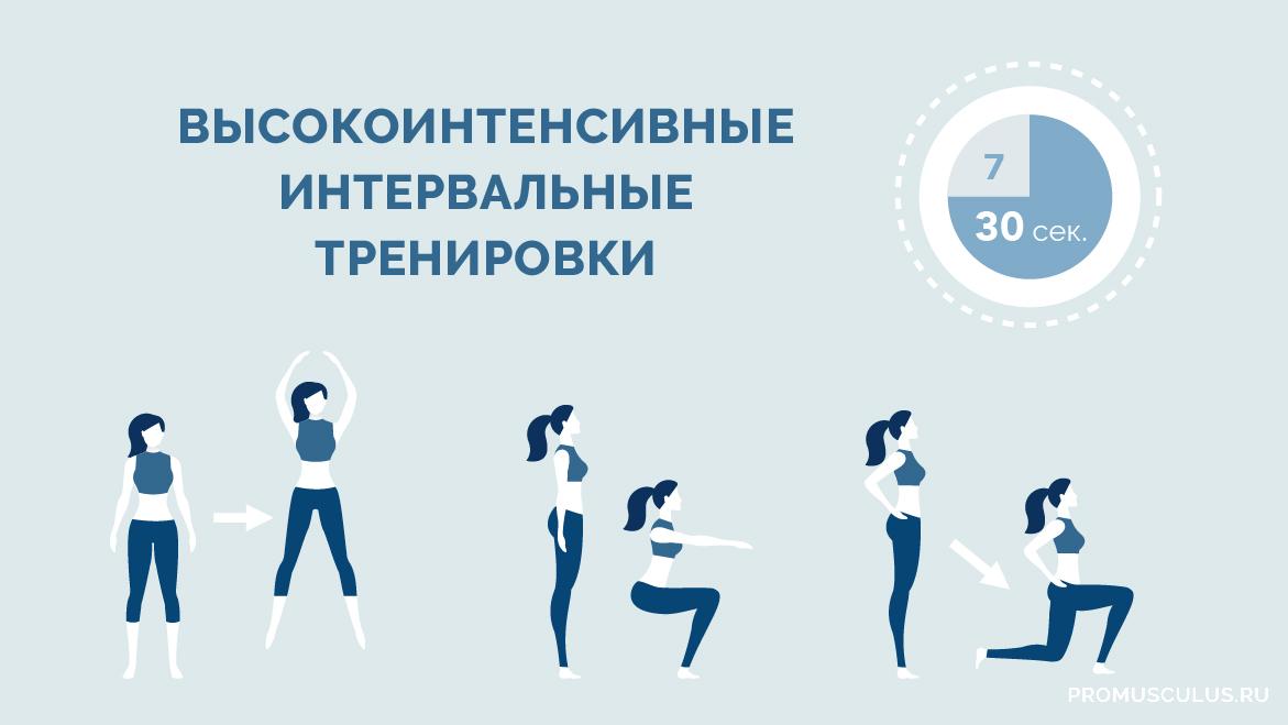 Комплекс упражнения высокой интенсивности по программе HIIT