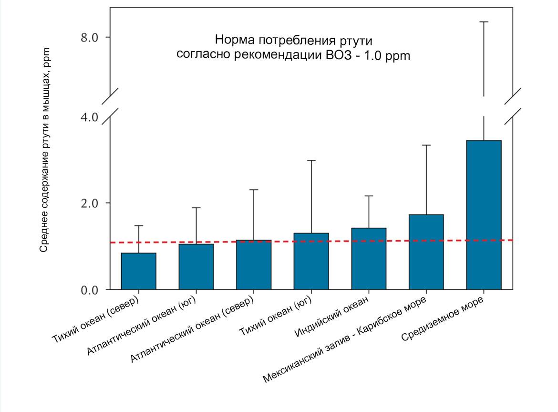 Содержание ртути в человеческом организме в зависимости от региона обитания