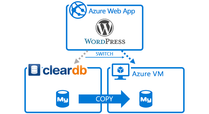 ClearDB to Azure VM