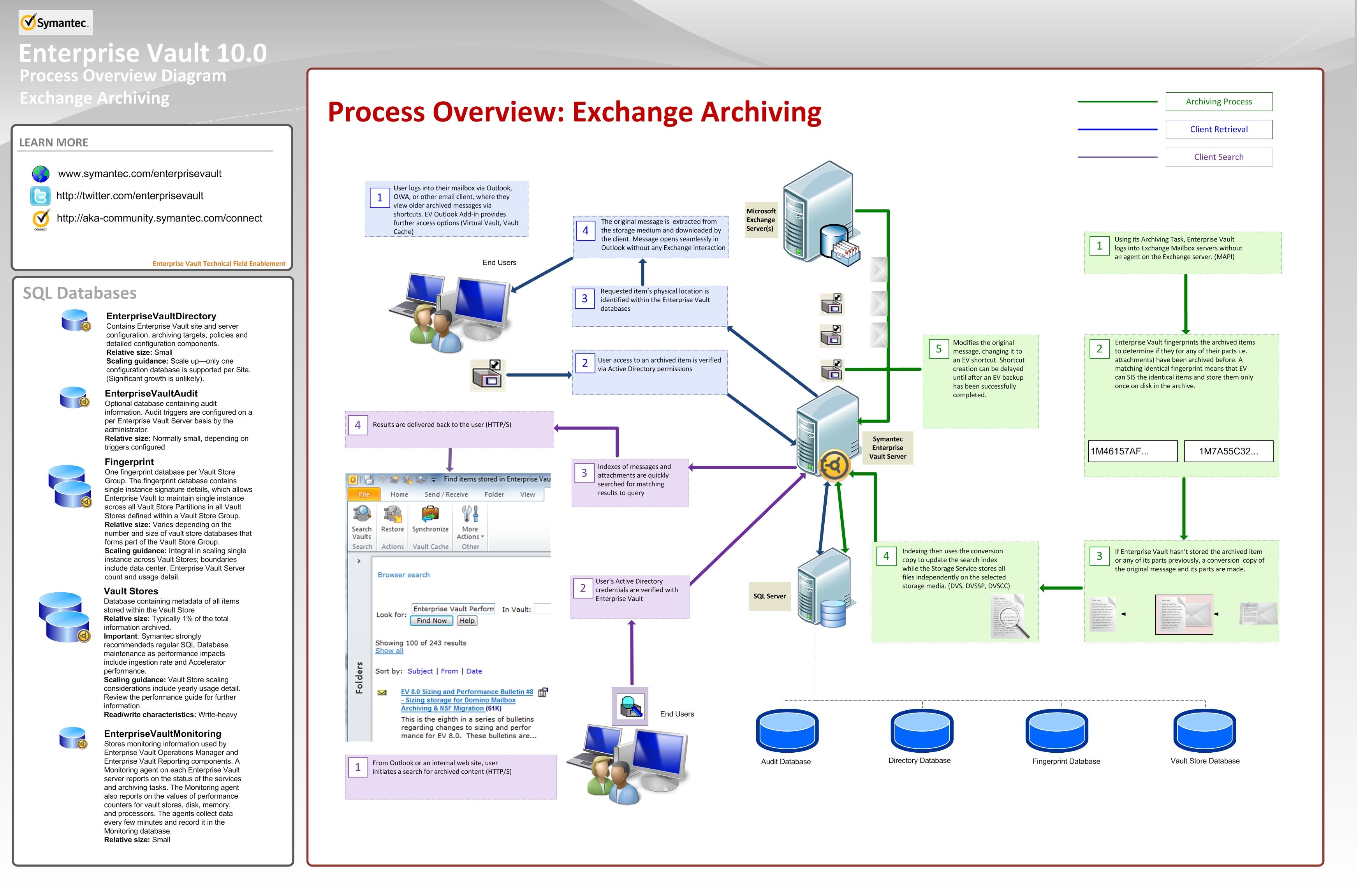 service process diagram gorilla life cycle irs archive vault pronk pops