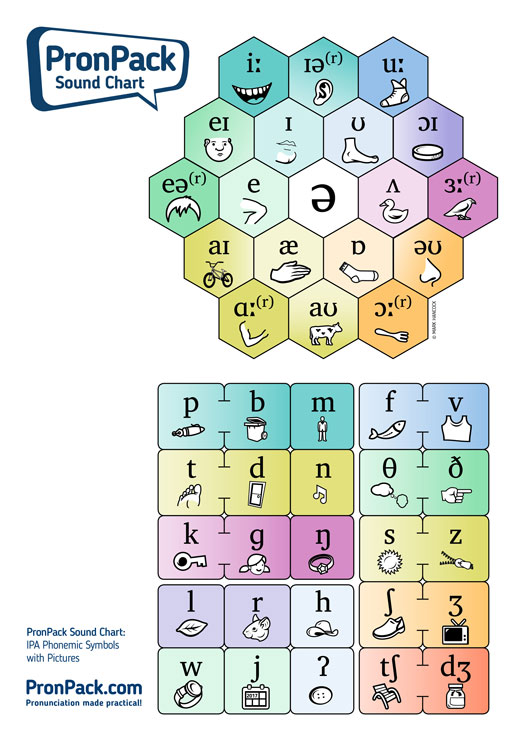 PronPack Sound Chart 4 - IPA Phonemic Symbols with Pictures