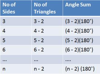 Polygon Angle Sum Table