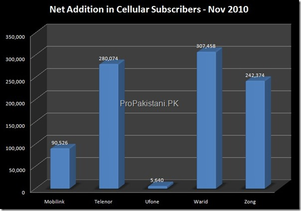 Cellular Subscribers Nov 2010 Pakistan Ends November 2010 with 101.64 Million Cellular Subscribers