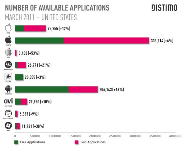 Number Of Available Applications App Dominance Nearing Decay for Apple
