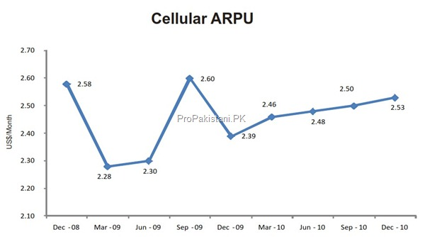 cellular arpu thumb Cellular Sector of Pakistan: Overview