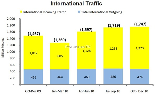 cellular international traffic thumb Cellular Sector of Pakistan: Overview