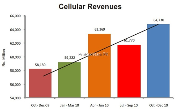 cellular revenues thumb Cellular Sector of Pakistan: Overview