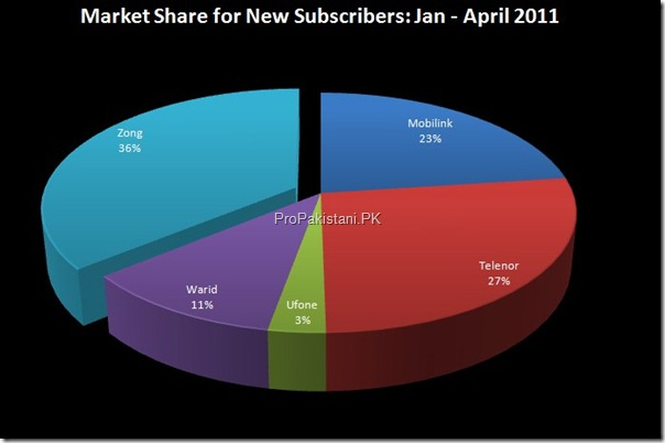market share new subscribers quarter thumb Zong Achieves 10 Million Subscribers With Highest Customers this Year